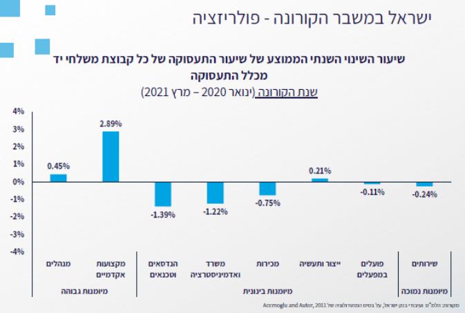 ישראל בקורונה - פולריזציה