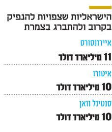 אינפו הישראליות שצפויות להנפיק חדש