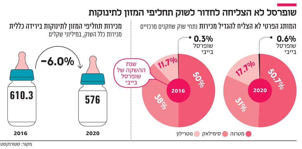 אינפו שופרסל לא הצליחה לחדור לשוק תחליפי המזון לתינוקות