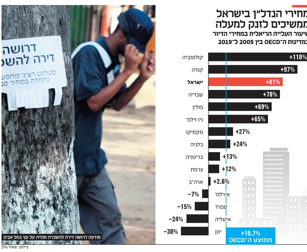"""אינפו מחירי הנדל""""ן בישראל"""