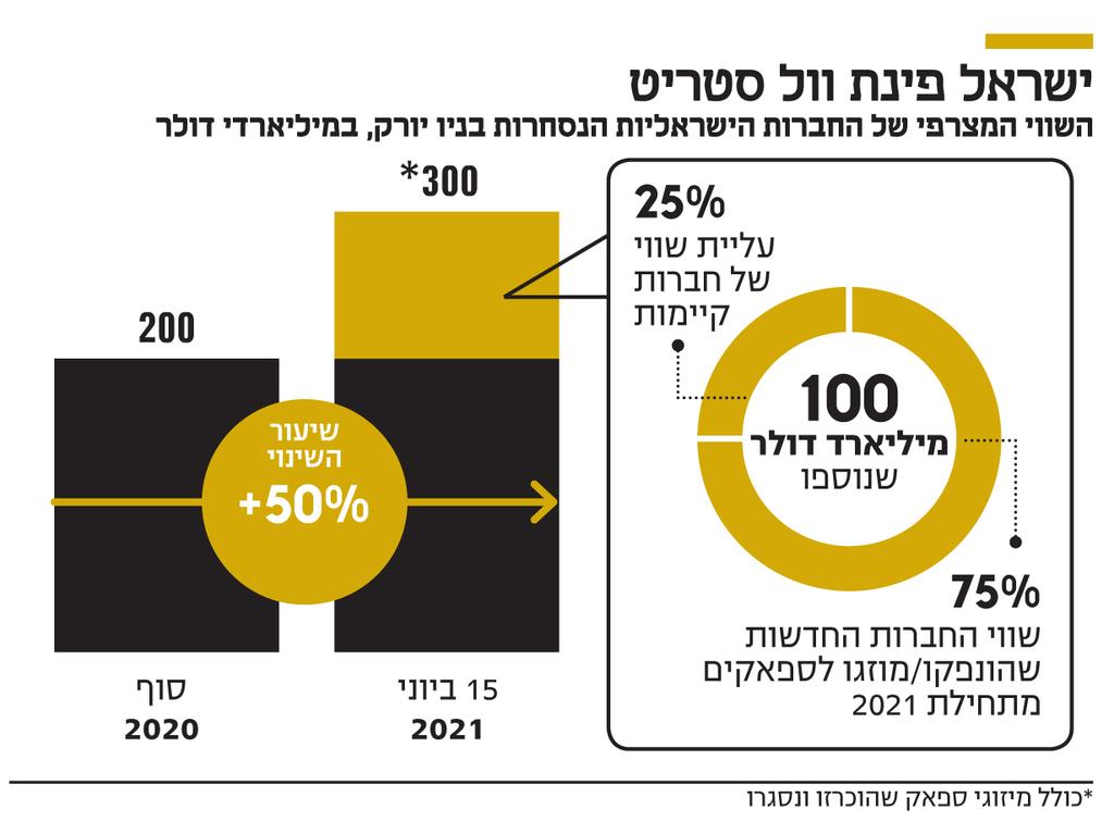 אינפו  ישראל פינת וול סטריט