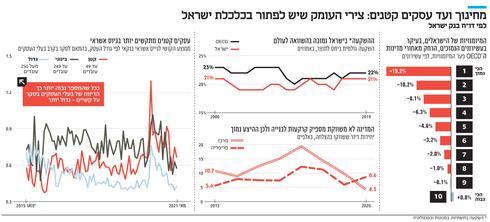 מחינוך ועד עסקים קטנים: צירי העומק שיש לפתור בכלכלת ישראל