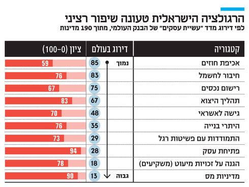 הרגולציה הישראלית טעונה שיפור רציני