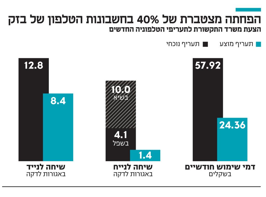 אינפו הפחתה מצטברת של 40% בחשבונות הטלפון של בזק