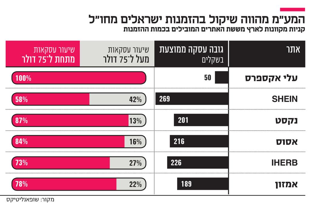 """אינפו המע""""מ מהווה שיקול בהזמנות ישראלים מחו""""ל"""