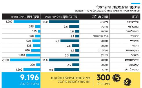 שיגעון ההנפקות הישראלי