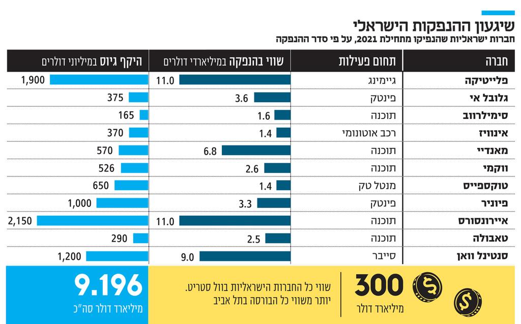 אינפו שיגעון ההנפקות הישראלי