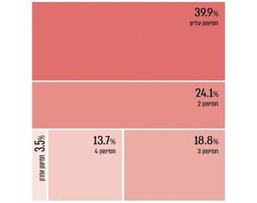 שיעור חיוב ארנונה שלא למגורים, לפי חמישונים, 2018, מבקר המדינה