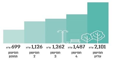 אינפו מבקר המדינה - ממוצע ההוצאה על שרותים מקומיים לתושב, לפי חמישונים.