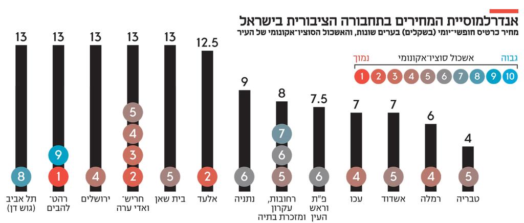 איפו אנדרלמוסיית המחירים בתחבורה הציבורית בישראל