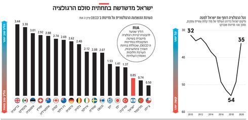 ישראל מדשדשת בתחתית סולם הרגולציה