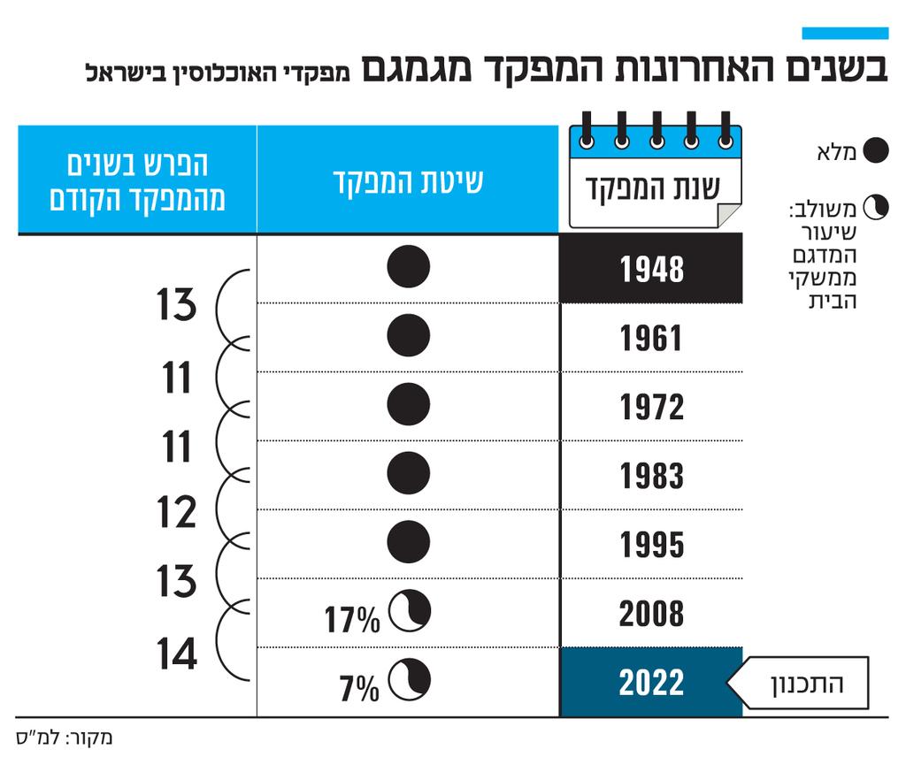 אינפו בשנים האחרונות המפקד מגמגם מפקדי האוכלוסין בישראל