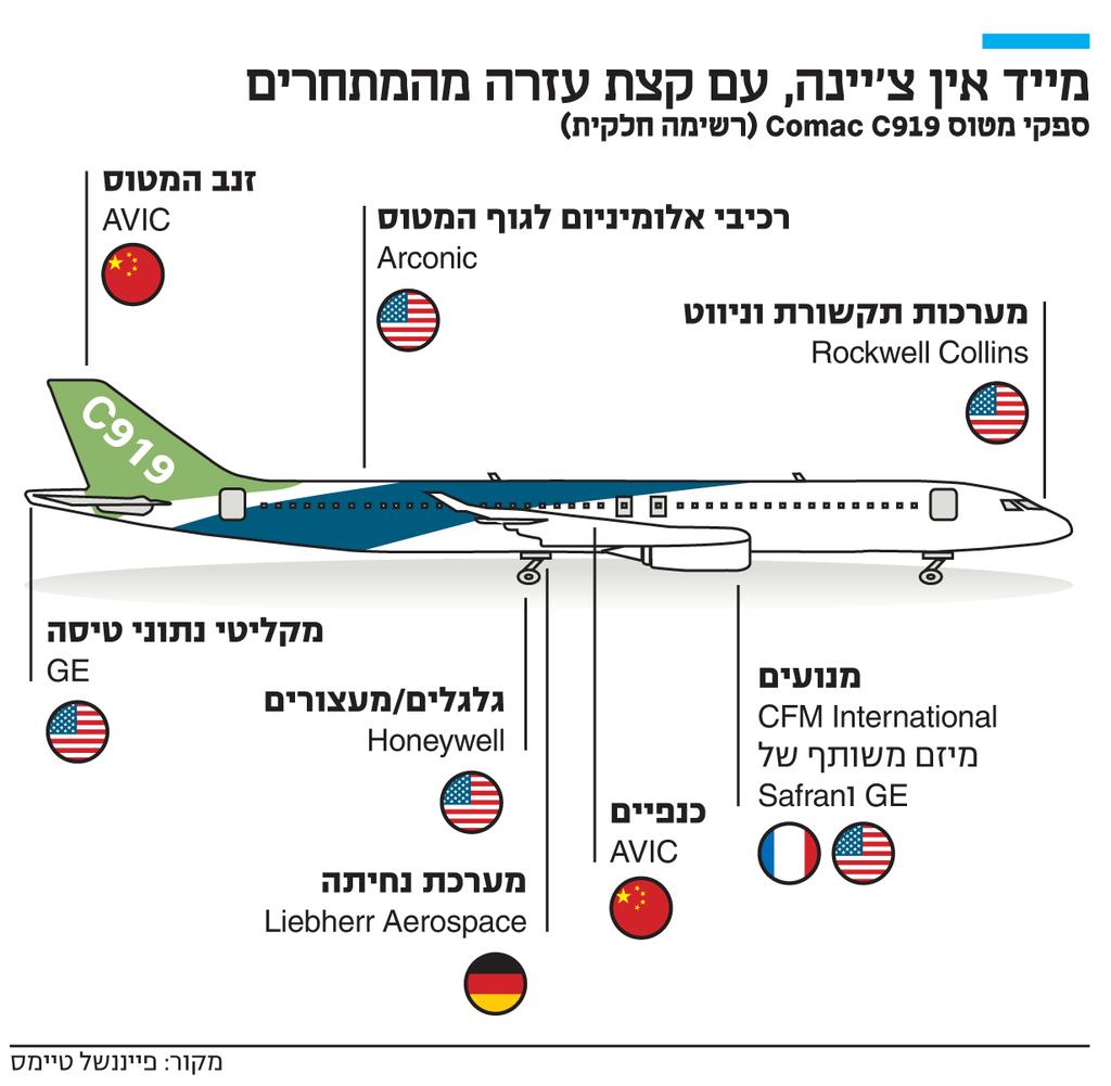 מטוס הנוסעים הסיני הראשון: איום לדואופול בואינג ואיירבוס RJuAe00Pad_0_0_1231_1203_0_x-large