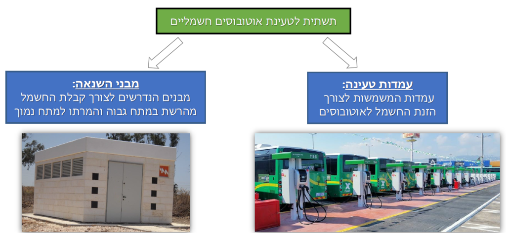 תוכנית לאומית למתקני תחבורה ציבורית הדמיה
