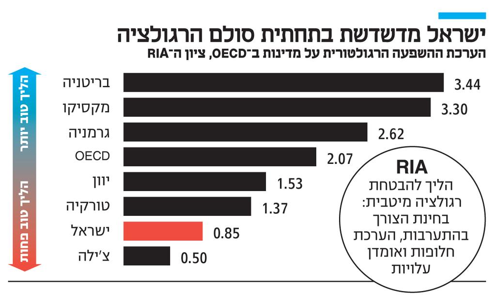 אינפו ישראל מדשדשת בתחתית סולם הרגולציה