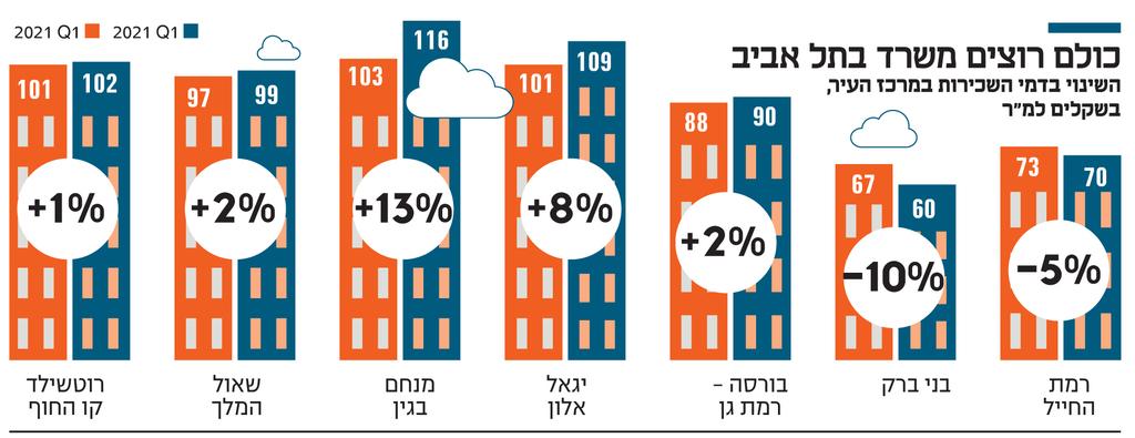 אינפו כולם רוצים משרד בתל אביב