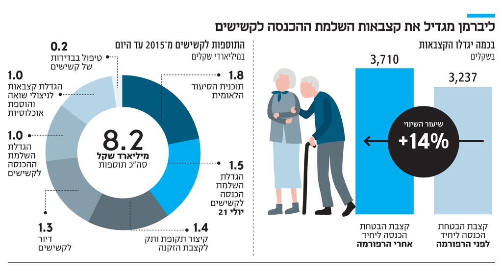 אינפו ליברמן מגדיל את קצבאות השלמת ההכנסה לקשישים