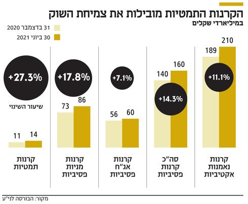 טרנד ההשקעות התמטיות תופס תאוצה בישראל