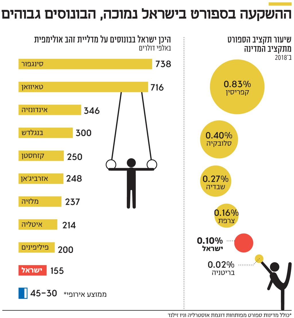 אינפו ההשקעה בספורט בישראל נמוכה הבונוסים גבוהים