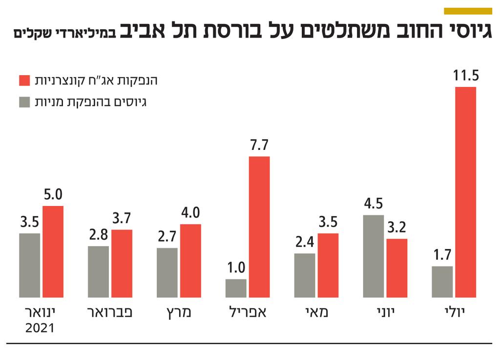 אינפו גיוסי החוב משתלטים על בורסת תל אביב
