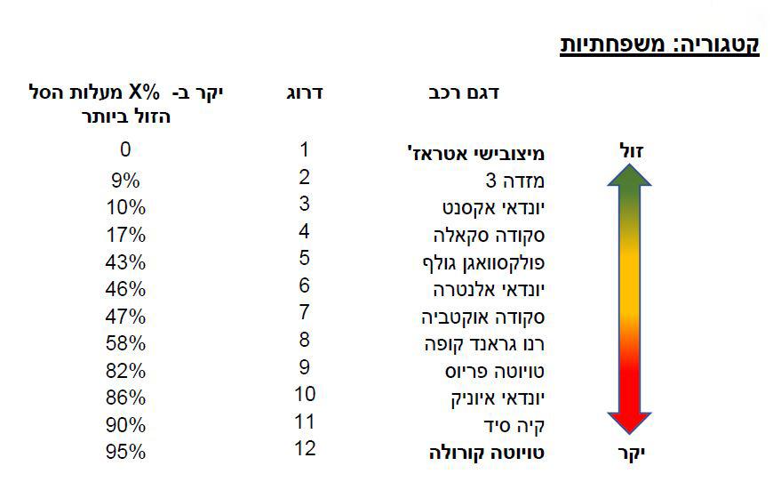 אינפו מדד מחירי חלפים רשמי 2