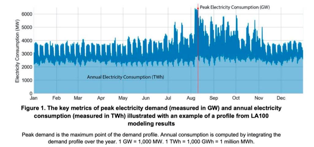 אינפו חשמל לוס אנג'לס אנרגיה