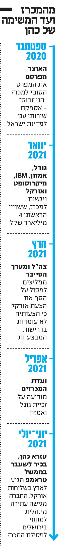 אורקל גייסה בכיר במשרד ההגנה לסיכול זכיית מתחרותיה במכרז הענן של ישראל H1uHqJ1eK_0_0_340_2996_0_x-large