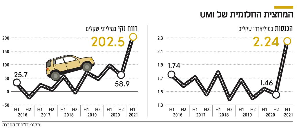 אינפו המחצית החלומית של UMI