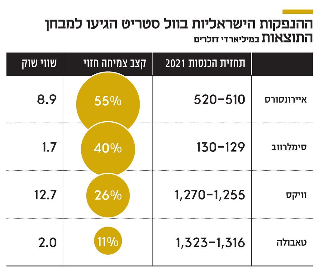 אינפו ההנפקות הישראליות בוול סטריט הגיעו למבחן