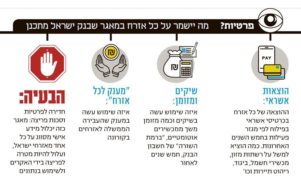 אינפו פרטיות מה יישמר על כל אזרח במאגר שבנק ישראל מתכנן