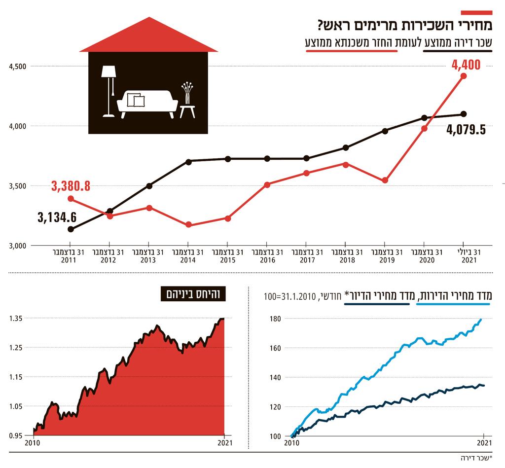 אינפו מחירי השכירות מרימים ראש חדש