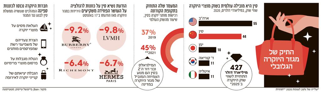 אינפו סין היא המובילה עולמית בשוק מוצרי היוקרה
