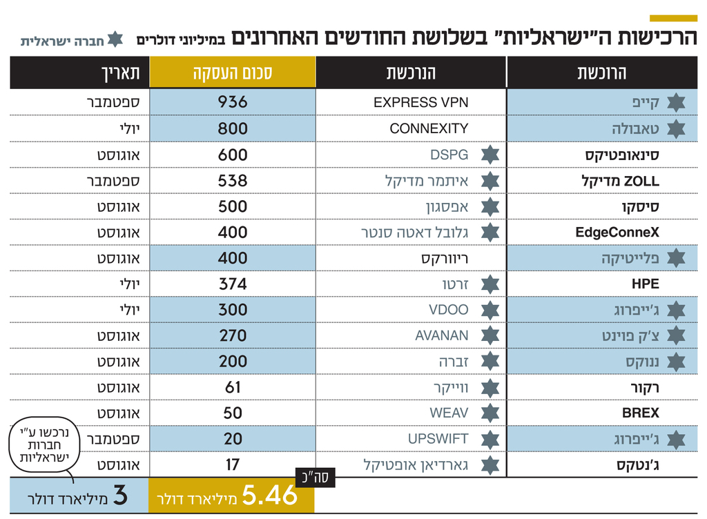 """אינפו הרכישות ה""""ישראליות"""" בשלושת החודשים האחרונים"""