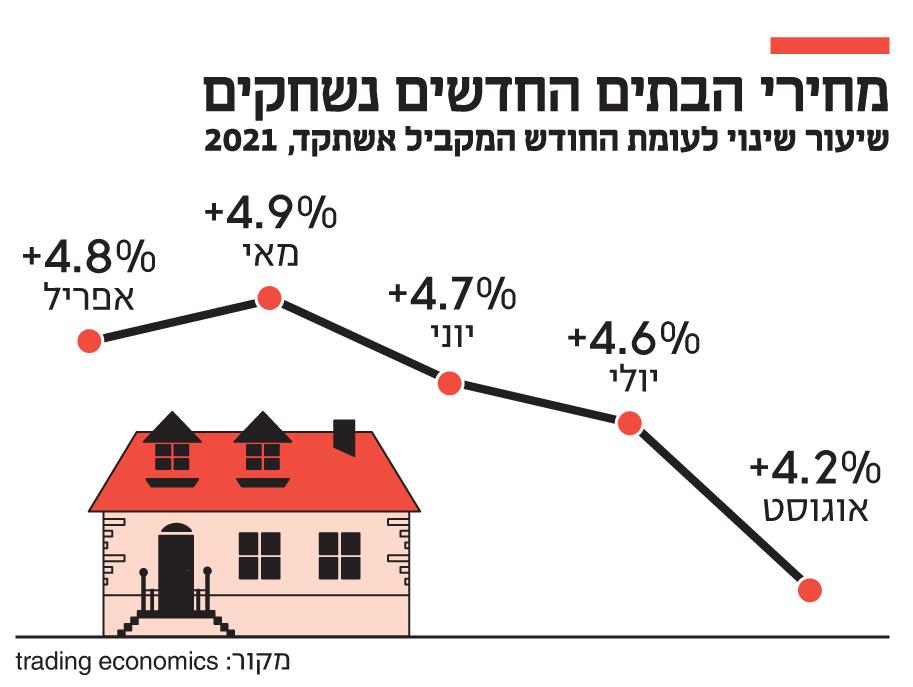 אינפו מחירי הבתים החדשים נשחקים