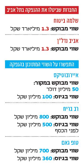 אינפו החברות שביטלו את ההנפקה בתל אביב