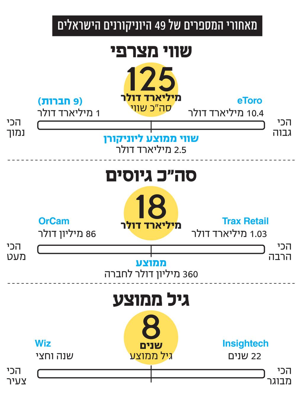 אינפו מאחורי המספרים של 49 היוניקורנים הישראלים