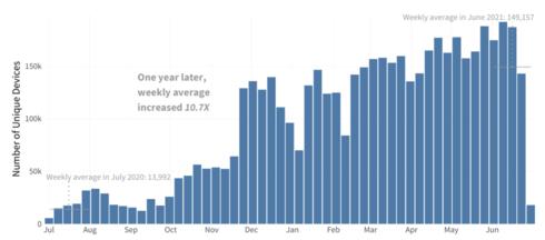 """עלייה באיתור מתקפות כופר במהלך 12 החודשים האחרונים (יולי 20 – יוני 21), יח""""צ פורטינט"""