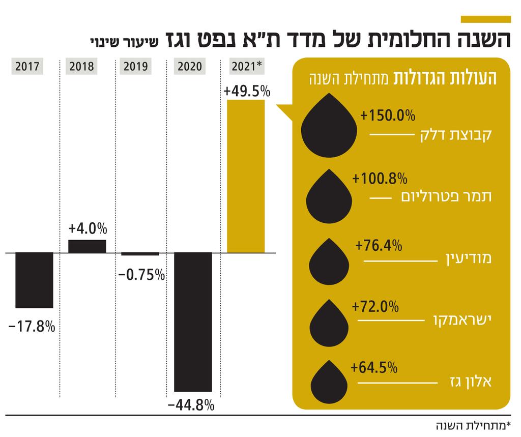 """אינפו השנה החלומית של מדד ת""""א נפט וגז"""